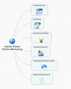 starterpaket_online_marketing